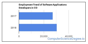 Software Applications Developers in CO Employment Trend