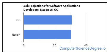 Job Projections for Software Applications Developers: Nation vs. CO