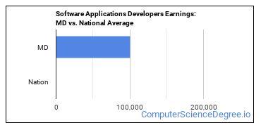 Software Applications Developers Earnings: MD vs. National Average