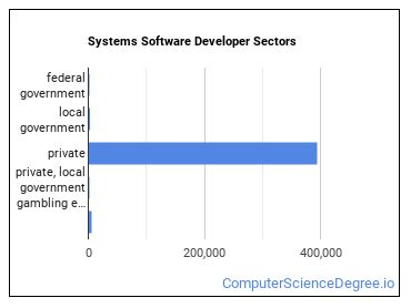 Systems Software Developer Sectors