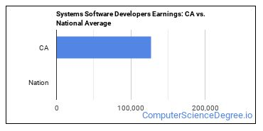 Systems Software Developers Earnings: CA vs. National Average