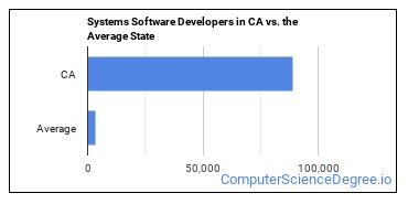 Systems Software Developers in CA vs. the Average State