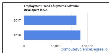Systems Software Developers in CA Employment Trend