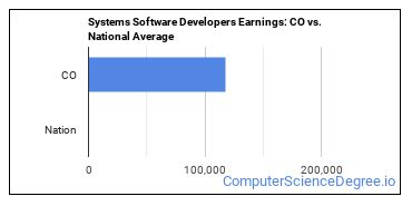 Systems Software Developers Earnings: CO vs. National Average
