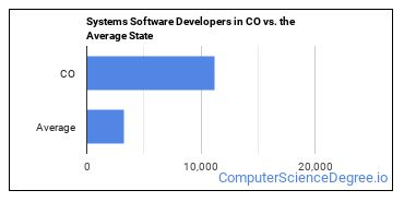 Systems Software Developers in CO vs. the Average State