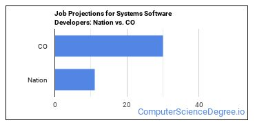 Job Projections for Systems Software Developers: Nation vs. CO