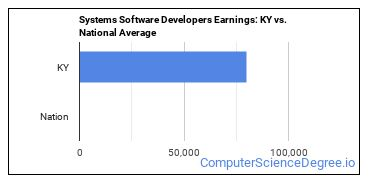 Systems Software Developers Earnings: KY vs. National Average