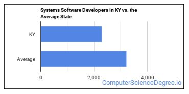 Systems Software Developers in KY vs. the Average State