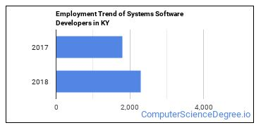 Systems Software Developers in KY Employment Trend