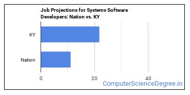 Job Projections for Systems Software Developers: Nation vs. KY