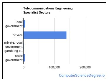 Telecommunications Engineering Specialist Sectors