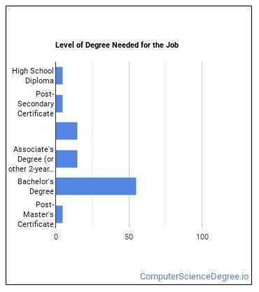 Web Administrator Degree Level