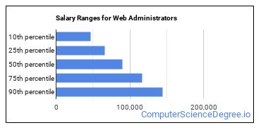 Salary Ranges for Web Administrators