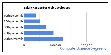 Salary Ranges for Web Developers