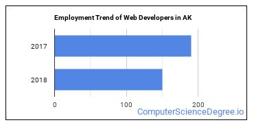 Web Developers in AK Employment Trend
