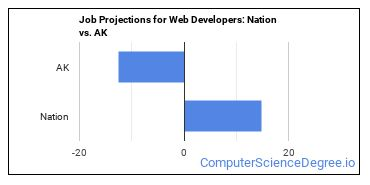 Job Projections for Web Developers: Nation vs. AK