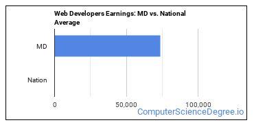 Web Developers Earnings: MD vs. National Average