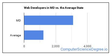 Web Developers in MD vs. the Average State