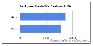Web Developers in MD Employment Trend