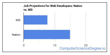 Job Projections for Web Developers: Nation vs. MD