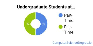 Full-Time vs. Part-Time Undergraduate Students at  ACTC