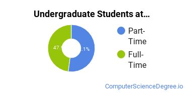 Full-Time vs. Part-Time Undergraduate Students at  Bishop State Community College