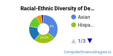 Racial-Ethnic Diversity of De Anza College Undergraduate Students
