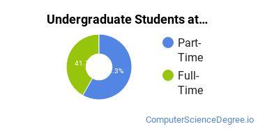 Full-Time vs. Part-Time Undergraduate Students at  Coastal Alabama Community College