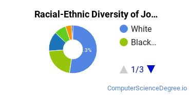 Racial-Ethnic Diversity of John Tyler Community College Undergraduate Students