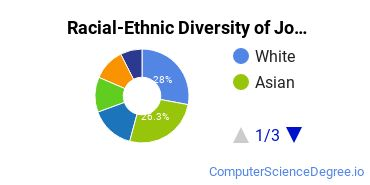 Racial-Ethnic Diversity of Johns Hopkins Undergraduate Students