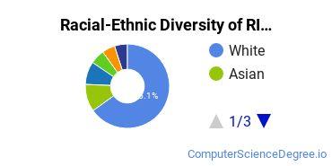 Racial-Ethnic Diversity of RIT Undergraduate Students