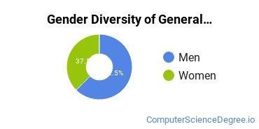 Tulane Gender Breakdown of General Computer & Information Sciences Bachelor's Degree Grads