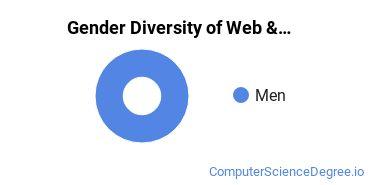 Tulane Gender Breakdown of Web & Multimedia Design Bachelor's Degree Grads