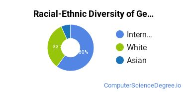 Racial-Ethnic Diversity of General Computer & Information Sciences Majors at University of Kentucky