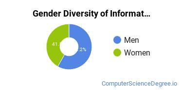 UMGC Gender Breakdown of Information Science Master's Degree Grads
