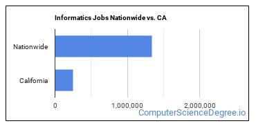 Informatics Jobs Nationwide vs. CA