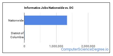 Informatics Jobs Nationwide vs. DC