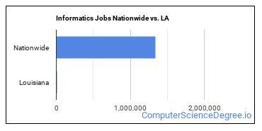 Informatics Jobs Nationwide vs. LA