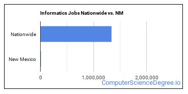 Informatics Jobs Nationwide vs. NM