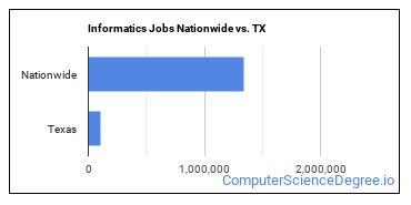Informatics Jobs Nationwide vs. TX