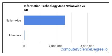Information Technology Jobs Nationwide vs. AR
