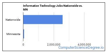 Information Technology Jobs Nationwide vs. MN