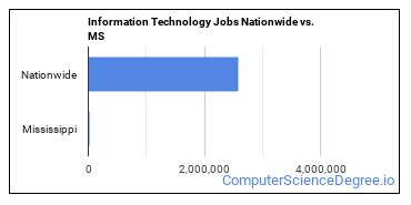 Information Technology Jobs Nationwide vs. MS