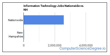 Information Technology Jobs Nationwide vs. NH