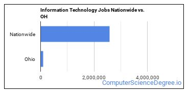 Information Technology Jobs Nationwide vs. OH