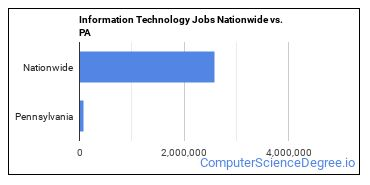 Information Technology Jobs Nationwide vs. PA