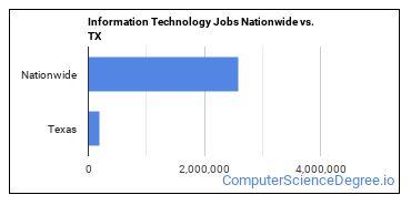 Information Technology Jobs Nationwide vs. TX