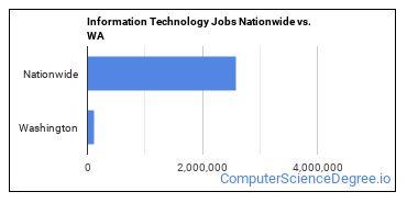 Information Technology Jobs Nationwide vs. WA