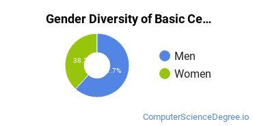 Gender Diversity of Basic Certificates in Other Computer & Information Sciences