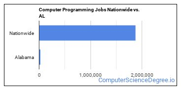 Computer Programming Jobs Nationwide vs. AL